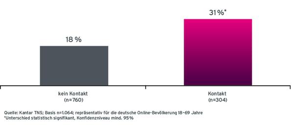 Grafik Case ADAC Werbeerinnerung an ADAC-Versicherungen nach Radio-Werbekontakt