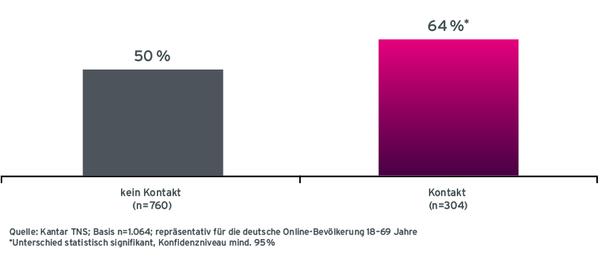 Grafik Case ADAC Bekanntheit von ADAC-Versicherungen nach Radio-Werbekontakt