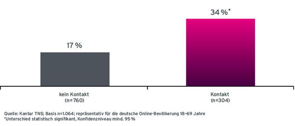 Grafik Case ADAC Spot-Wiedererkennung nach Radio-Werbekontakt