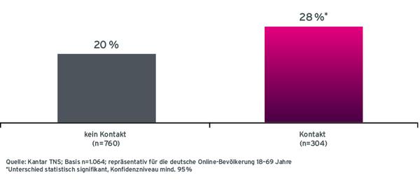Grafik Case ADAC Abschlusswahrscheinlichkeit von ADAC-Versicherungen nach Radio-Werbekontakt