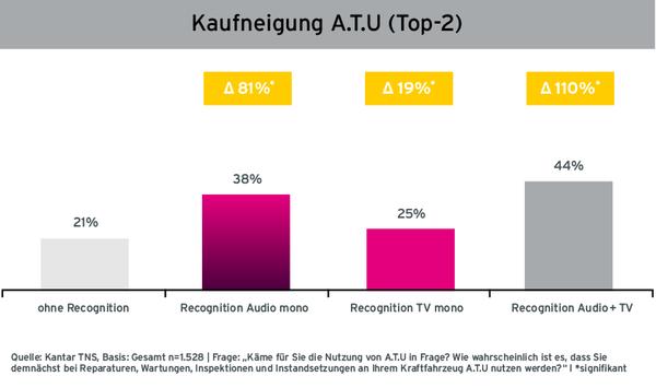 Grafik Case A.T.U. Steigerung der Kaufneigung durch Radiowerbung