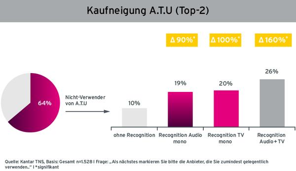 Grafik Case Melitta Steigerung der Kaufneigung von Nicht-Verwendern durch Radiowerbung