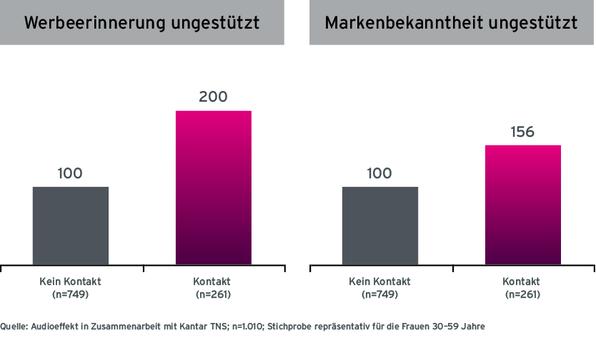 Grafik Case Almased Radiowerbung Werbeerinnerung und Markenbekanntheit laut Befragten ohne Radio-Werbekontakt und mit Radio Werbekontakt