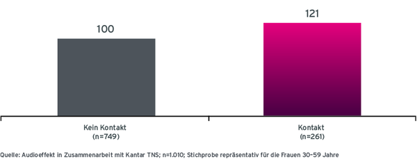 Grafik Case Almased Radiowerbung Nutzungswahrscheinlichkeit laut Befragten ohne Radio-Werbekontakt und mit Radio Werbekontakt