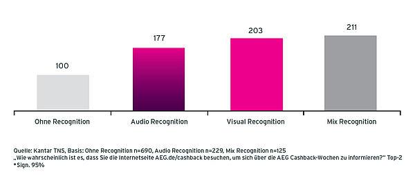 Grafik Case AEG Radiowerbung Bereitschaft für Website Besuche von Befragten ohne recognition, mit Audio Recognition, mit Visual Recognition und mit Mix Recognition