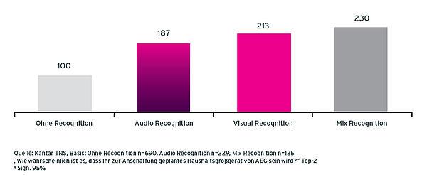 Grafik Case AEG Radiowerbung Anschaffungsbereitschaft Besuche von Befragten ohne Recognition, mit Audio Recognition, mit Visual Recognition und mit Mix Recognition