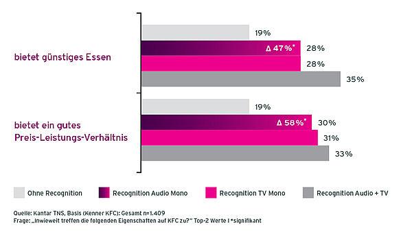 Grafik Case KFC Radiowerbung Veränderung der beworbenen Marken-Items durch Befragte mit unterschiedlicher Recognition