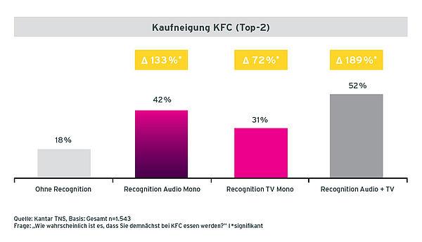 Grafik Case KFC Kaufneigung der Befragten mit unterschiedlicher Recognition