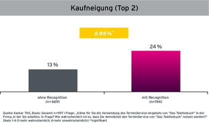 Grafik Case Das Telefonbuch Steigerung der Kaufneigung durch Audio