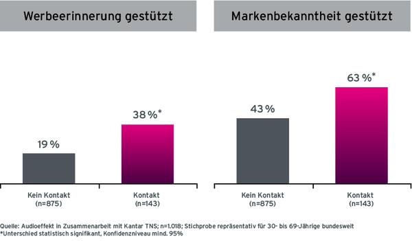 Grafik Hurtigruten Case Radiowerbung Werbeerinnerung und Markenbekanntheit mit Radio-Kontakt und ohne Radio-Kontakt