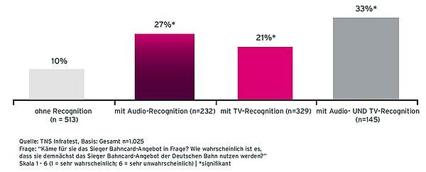 Grafik Case Homann Kaufaktivierung von Befragten mit unterschiedlicher Werbe-Recognition
