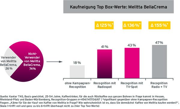Grafik Case Melitta Starke Kaufaktivierung von Nicht-Verwendern durch Radiowerbung