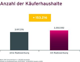 Grafik Case Müllermilch Steigerung der Käuferhaushalte durch Radiowerbung