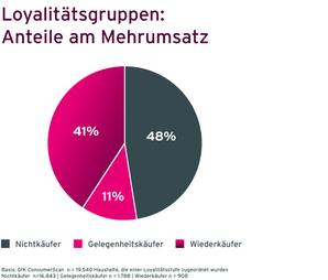 Grafik Case Müllermilch Loyalitätsgruppen und deren Anteile am Umsatz