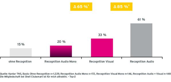 Grafik Case Shell Radiowerbung Kampagnen Erinnerung von Befragten ohne Recognition, mit Audio Mono Recognition, mit Visual Recognition und mit Audio Recognition