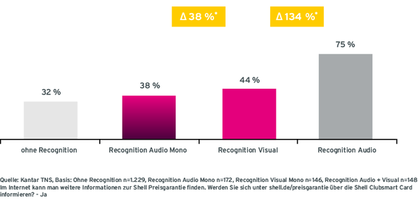 Grafik Case Shell Radiowerbung Call to Action von Befragten ohne Recognition, mit Audio Recognition, mit Visual Recognition und mit Mix Recognition