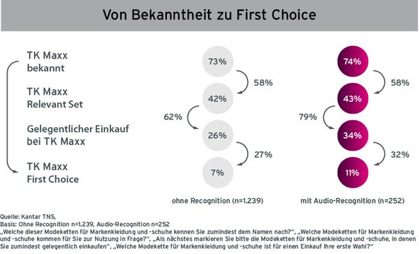 Grafik Case TK Maxx Radiowerbung Kampagnen Erinnerung von Befragten ohne Recognition und mit Audio-Recognition