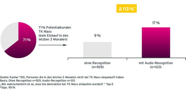 Grafik Case TK Maxx Aktivierungsleistung von Befragten ohne Recognition und mit Audio-Recognition