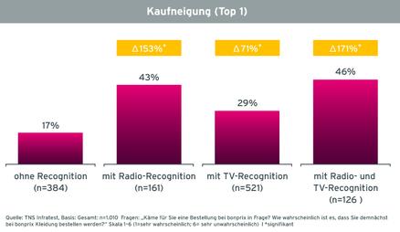 Grafik Case bonprix Radiowerbung Kaufneigung von Befragten mit unterschiedlicher Recognition