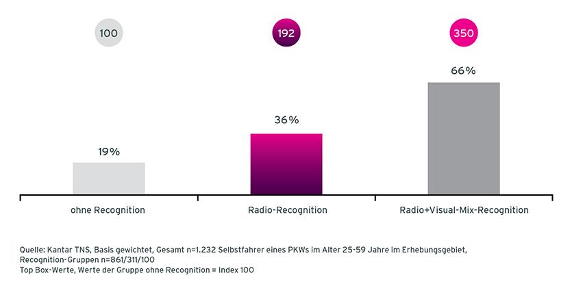 Grafik Case Esso Radiowerbung Veränderung der Nutzungswahrscheinlichkeit von Befragten ohne Recognition, mit Audio Recognition und mit Radio und Visual Recognition