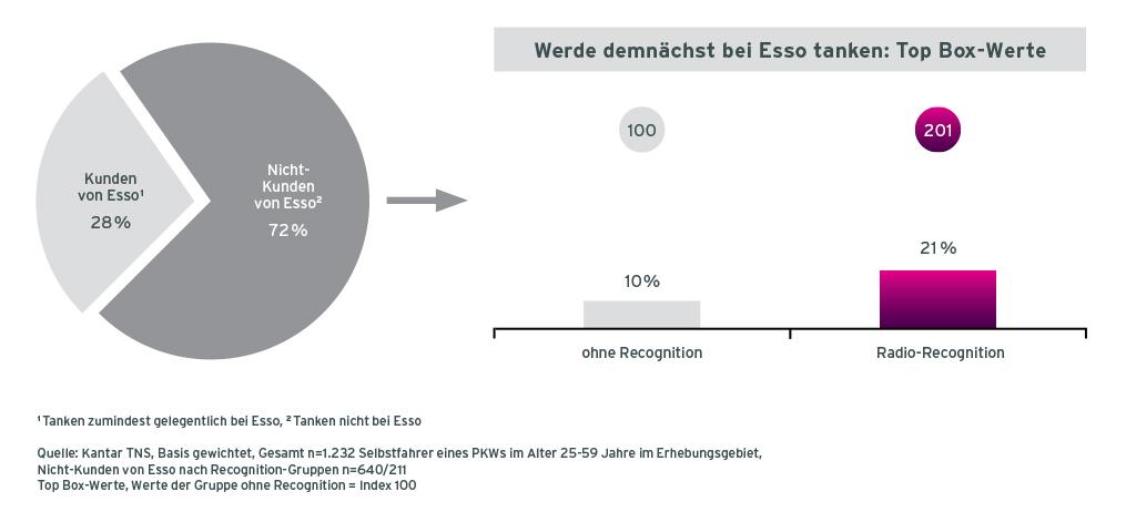 Grafik Case Esso Radiowerbung Aktivierung von Nicht-Kunden ohne Recognition und mit Audio Recognition