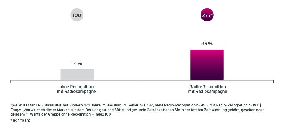 Grafik Case Rotbaeckchen Radiowerbung Werbeerinnerung der Befragten mit und ohne Recognition der Radiokampagne