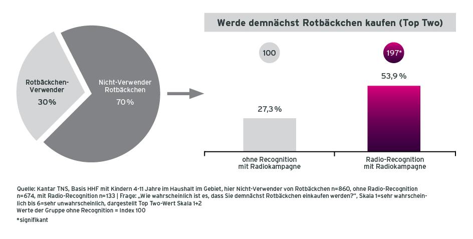 Grafik Case Rotbaeckchen Radiowerbung Ausweitung des Kaeuferpotentials Befragte mit und ohne Recognition der Radiokampagne