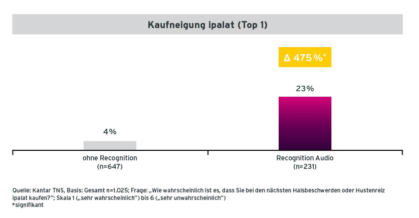 Grafik der Kaufneigung von Befragten für ipalat mit und ohne Audiorecognition