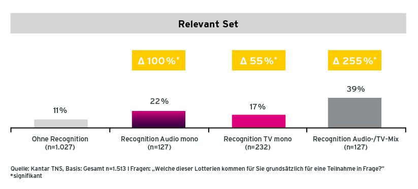 Grafik Verankerung im Relevant Set von Befragten mit unterschiedlicher Recognition