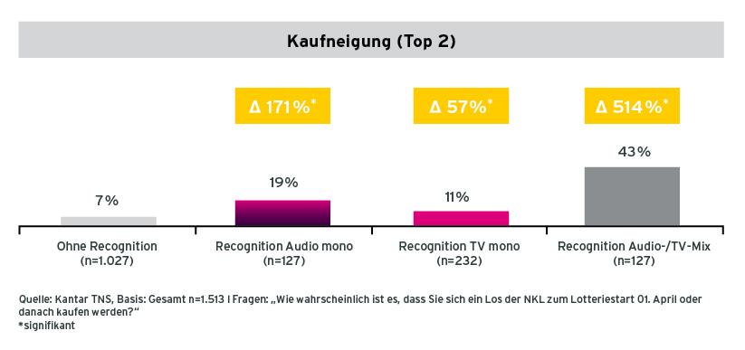 Grafik Veränderung der Kaufneigung von Befragten mit unterschiedlicher Recognition